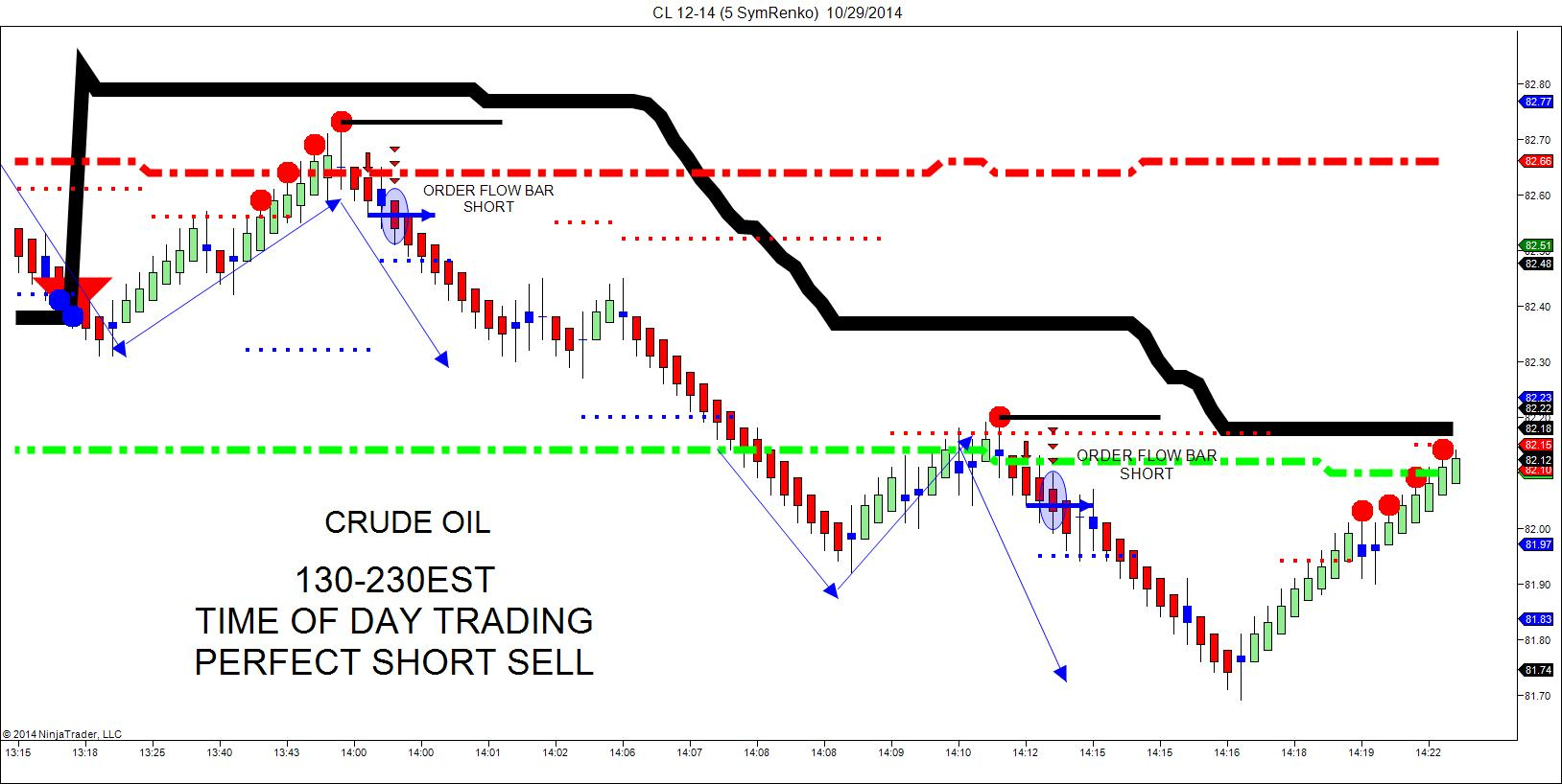 How to start day trading futures options and indices