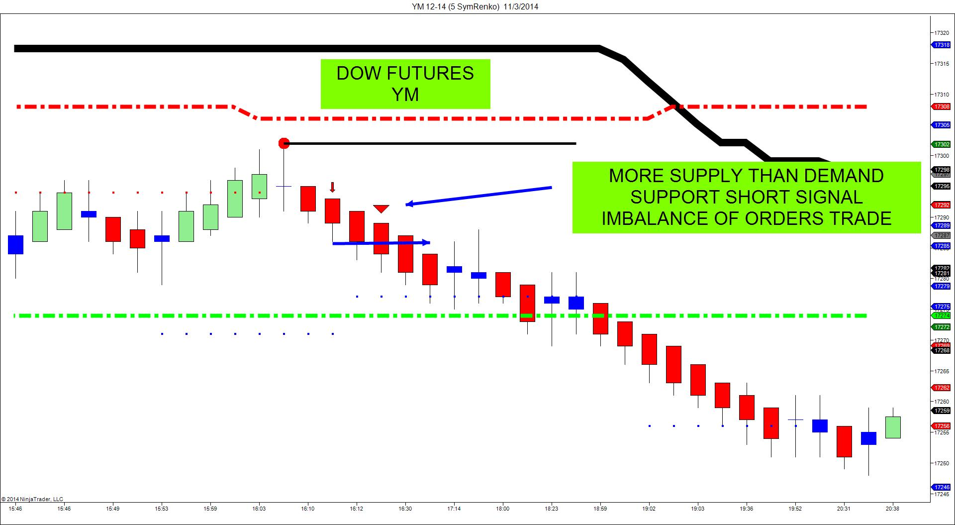 Futures options paper trading