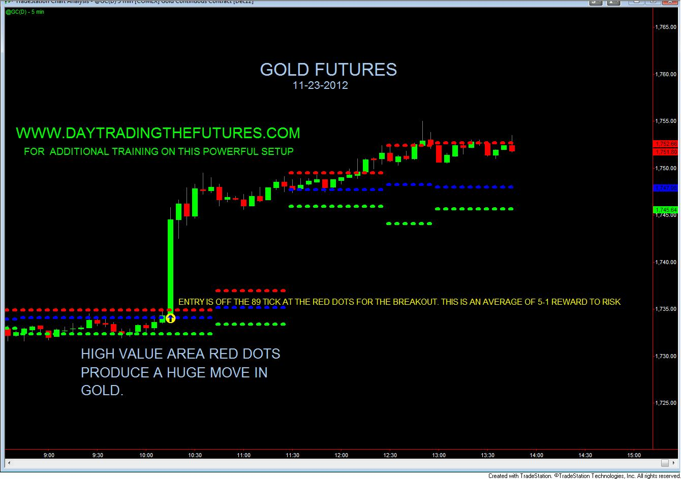 Gold options trading hours