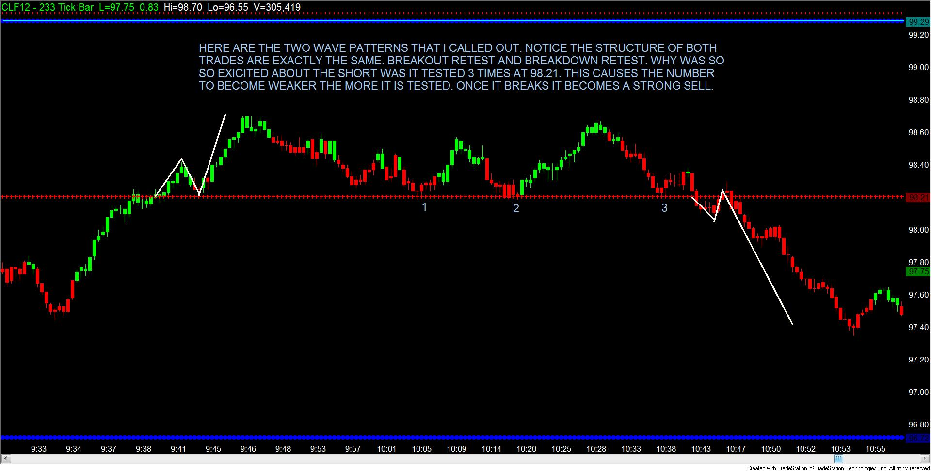 Day trading forex futures