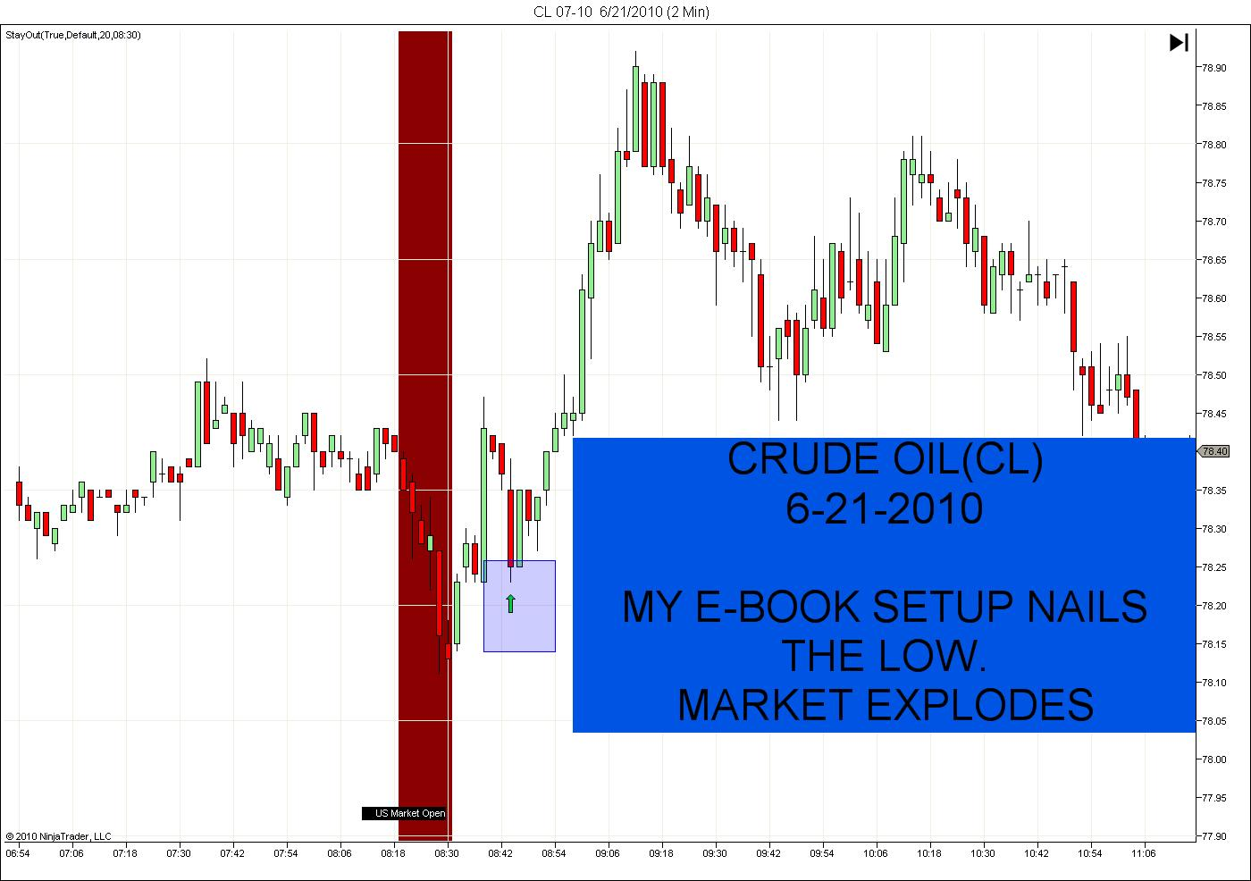 Trading in oil futures and options by sally clubley